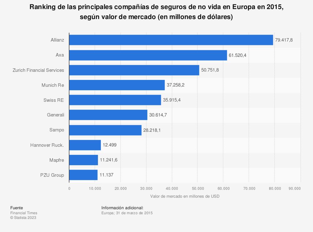 Estadística: Ranking de las principales compañías de seguros de no vida en Europa en 2015, según valor de mercado (en millones de dólares) | Statista