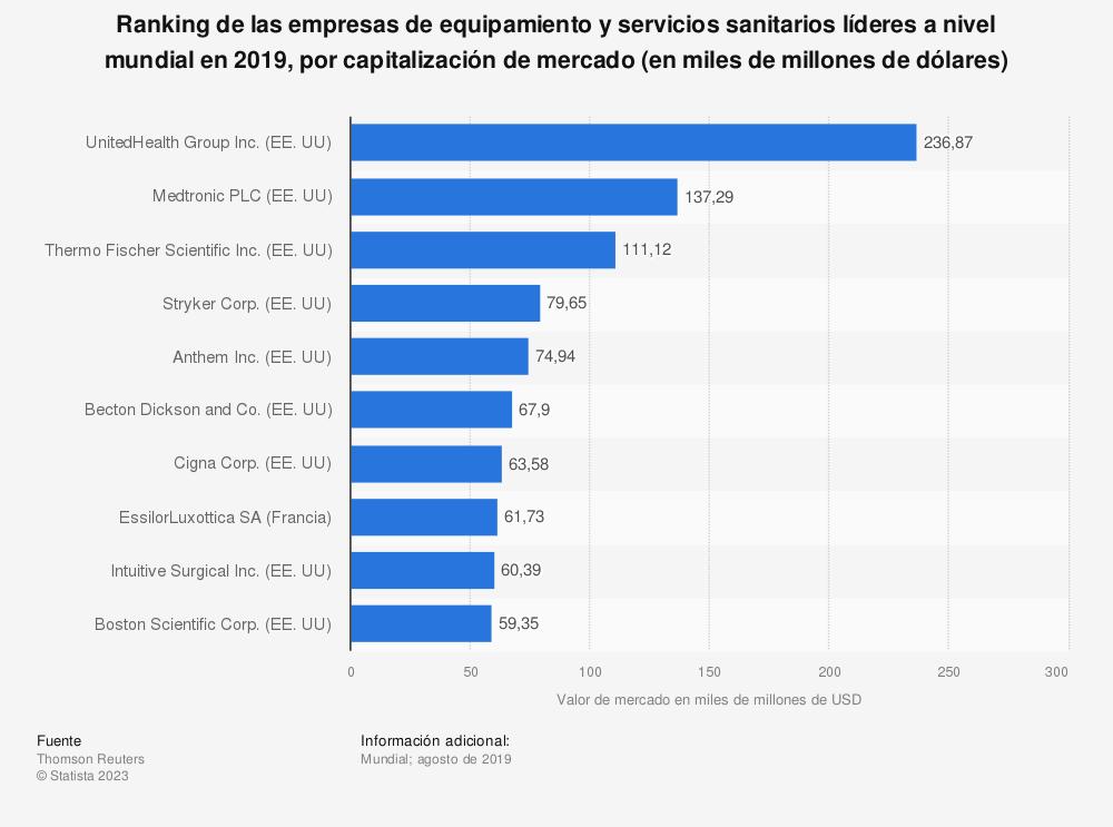 Estadística: Ranking de las empresas de equipamiento y servicios sanitarios líderes a nivel mundial en 2019, por capitalización de mercado (en miles de millones de dólares) | Statista