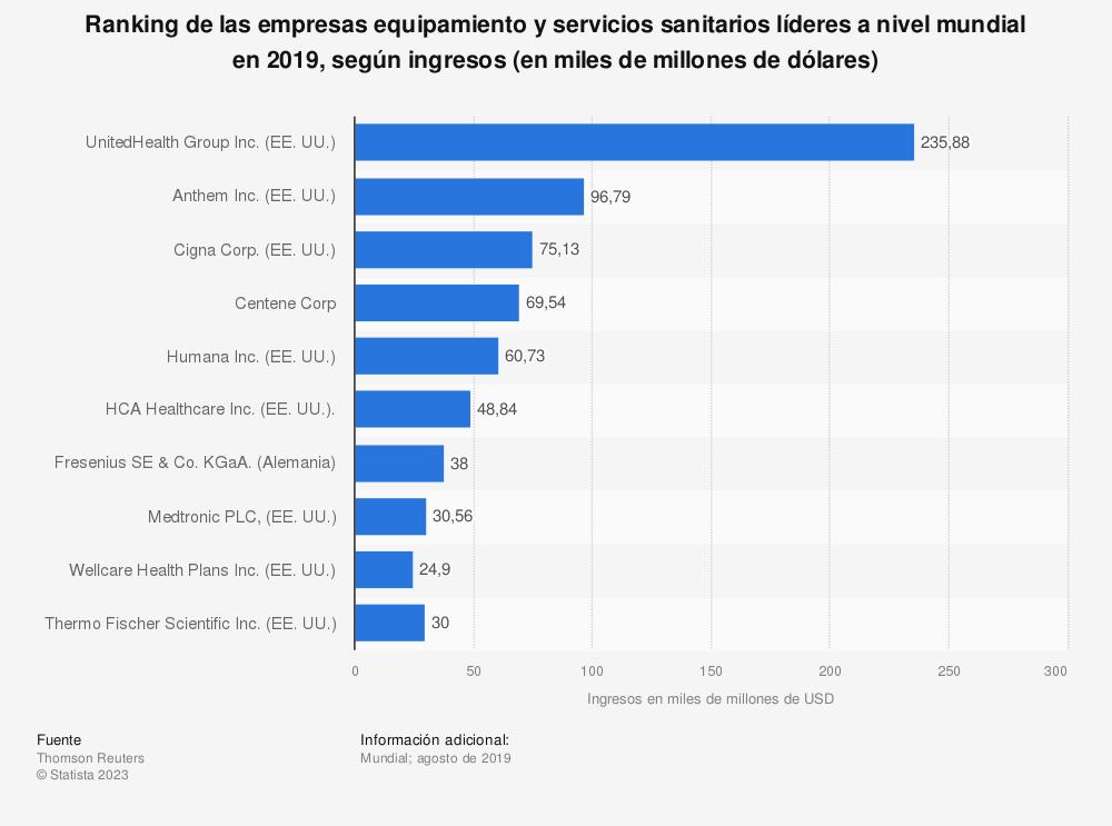 Estadística: Ranking de las empresas equipamiento y servicios sanitarios líderes a nivel mundial en 2019, según ingresos (en miles de millones de dólares) | Statista