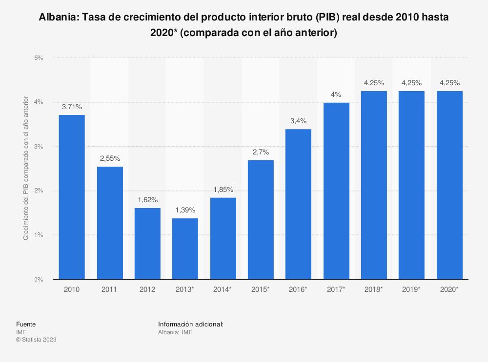 Estadística: Albania: Tasa de crecimiento del producto interior bruto (PIB) real desde 2010 hasta 2020* (comparada con el año anterior) | Statista
