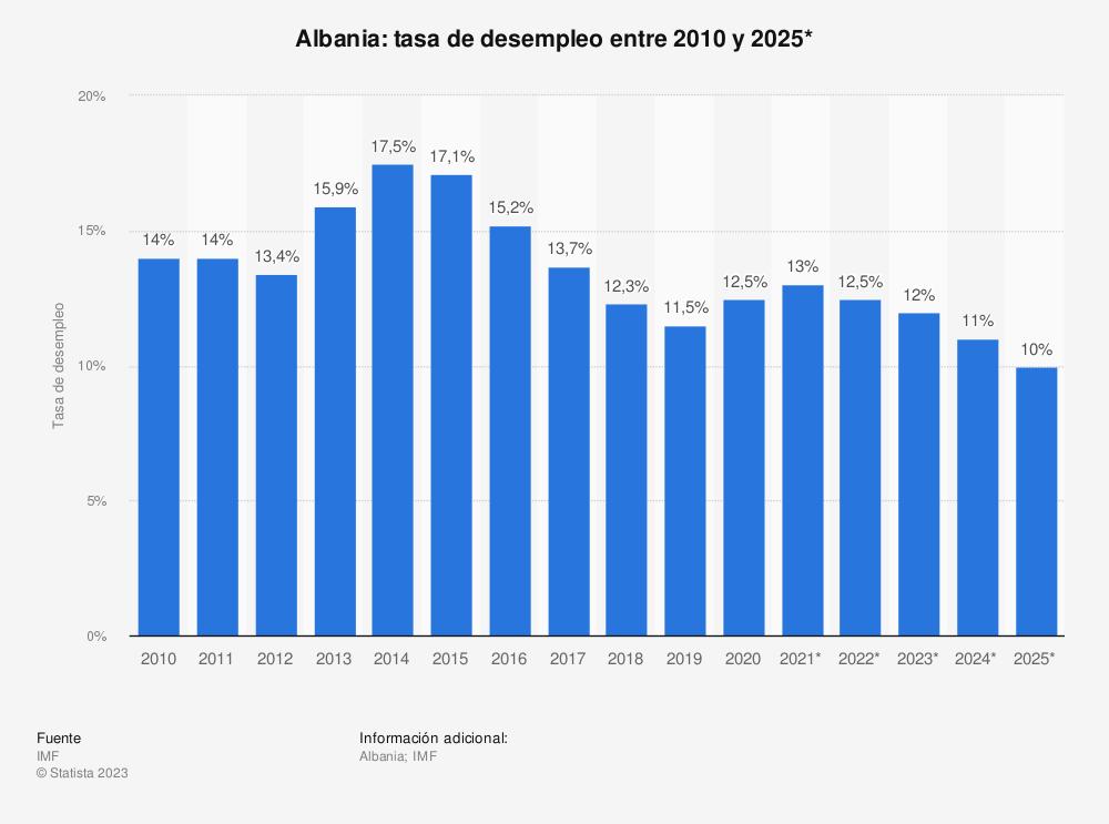 Estadística: Albania: tasa de desempleo entre 2010 y 2020*   Statista