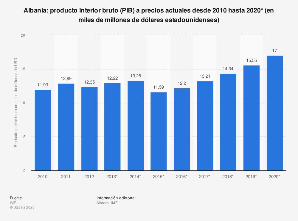 Estadística: Albania: producto interior bruto (PIB) a precios actuales desde 2010 hasta 2020* (en miles de millones de dólares estadounidenses) | Statista