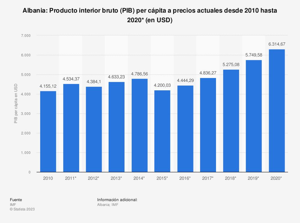 Estadística: Albania: Producto interior bruto (PIB) per cápita a precios actuales desde 2010 hasta 2020* (en USD) | Statista