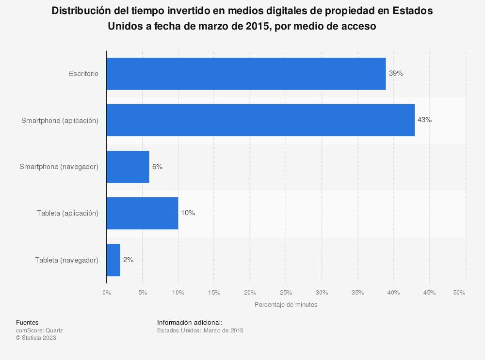 Estadística: Distribución del tiempo invertido en medios digitales de propiedad en Estados Unidos a fecha de marzo de 2015, por medio de acceso | Statista