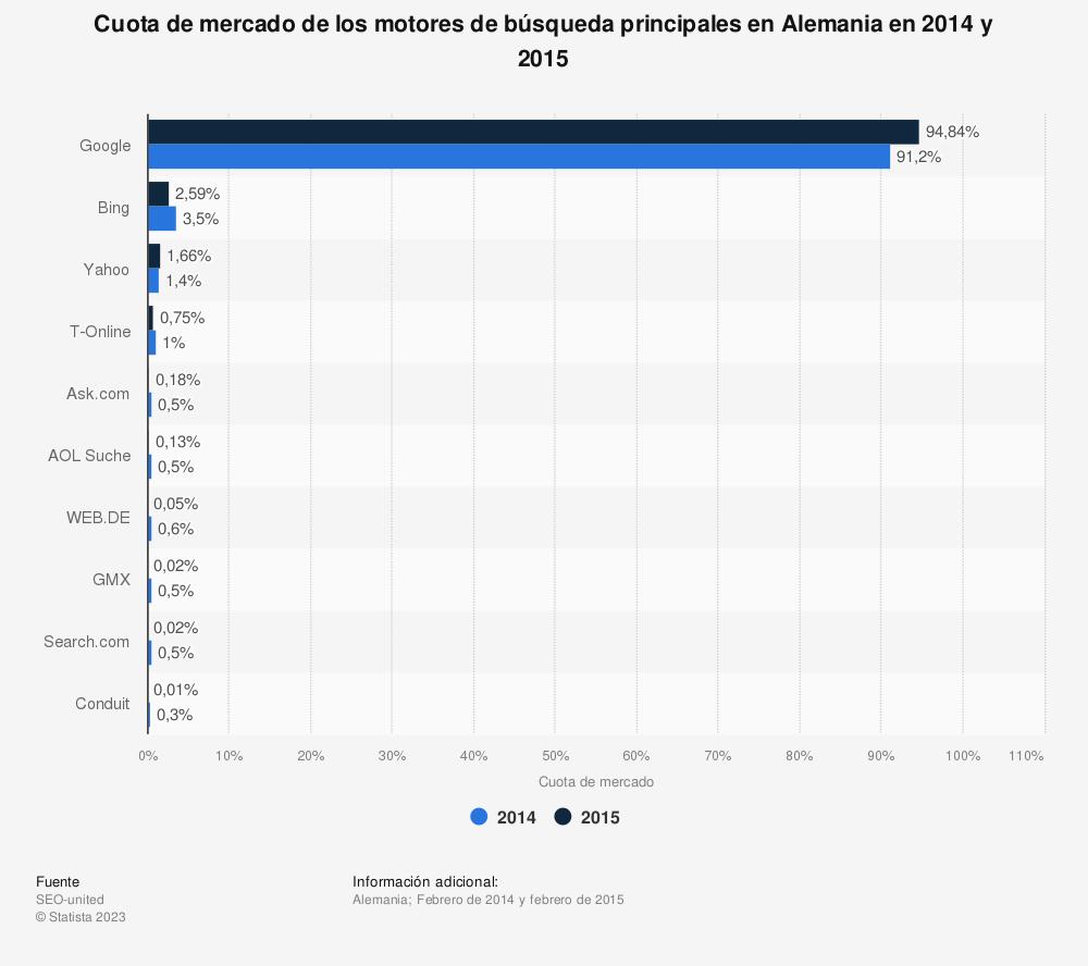 Estadística: Cuota de mercado de los motores de búsqueda principales en Alemania en 2014 y 2015 | Statista