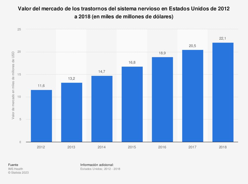 Estadística: Valor del mercado de los trastornos del sistema nervioso en Estados Unidos de 2012 a 2018 (en miles de millones de dólares) | Statista