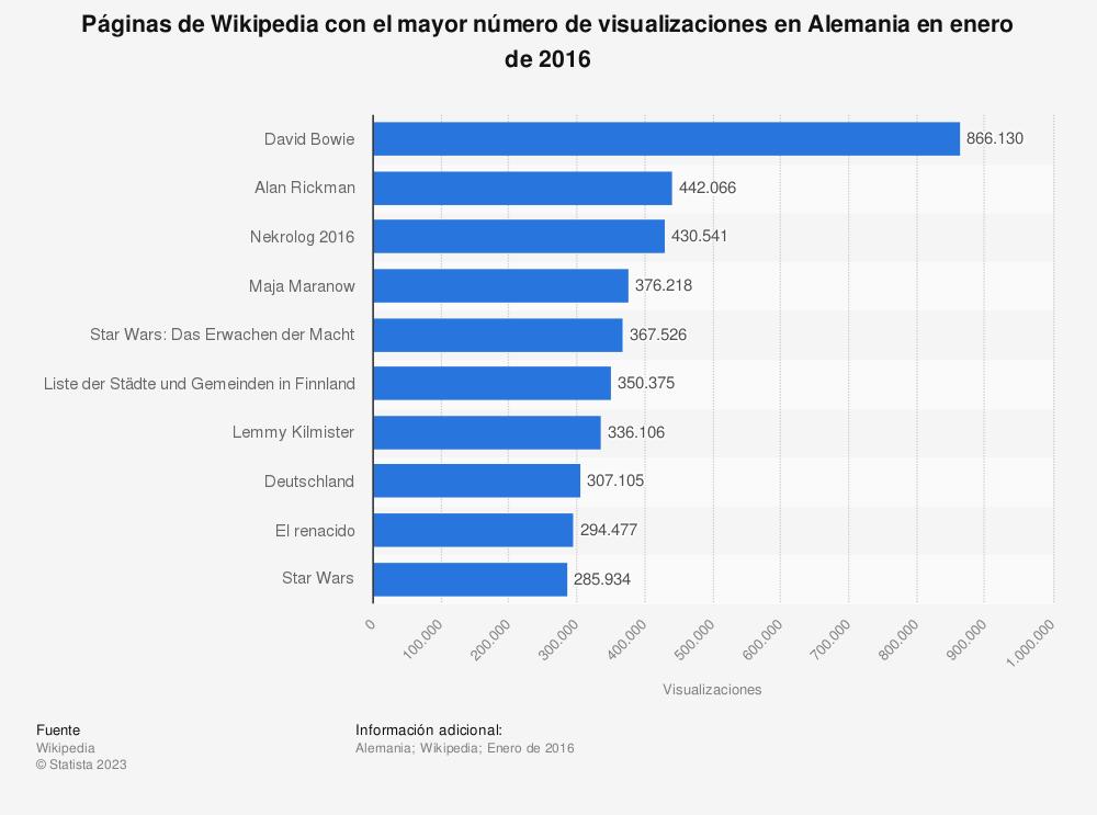 Estadística: Páginas de Wikipedia con el mayor número de visualizaciones en Alemania en enero de 2016 | Statista