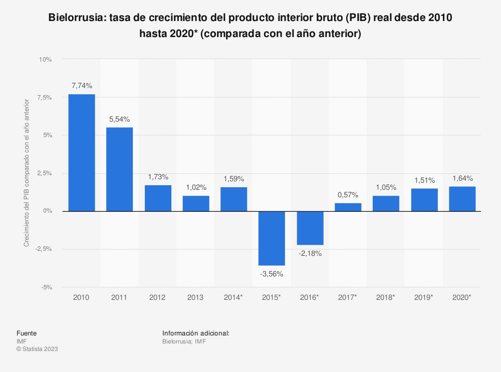 Estadística: Bielorrusia: tasa de crecimiento del producto interior bruto (PIB) real desde 2010 hasta 2020* (comparada con el año anterior) | Statista