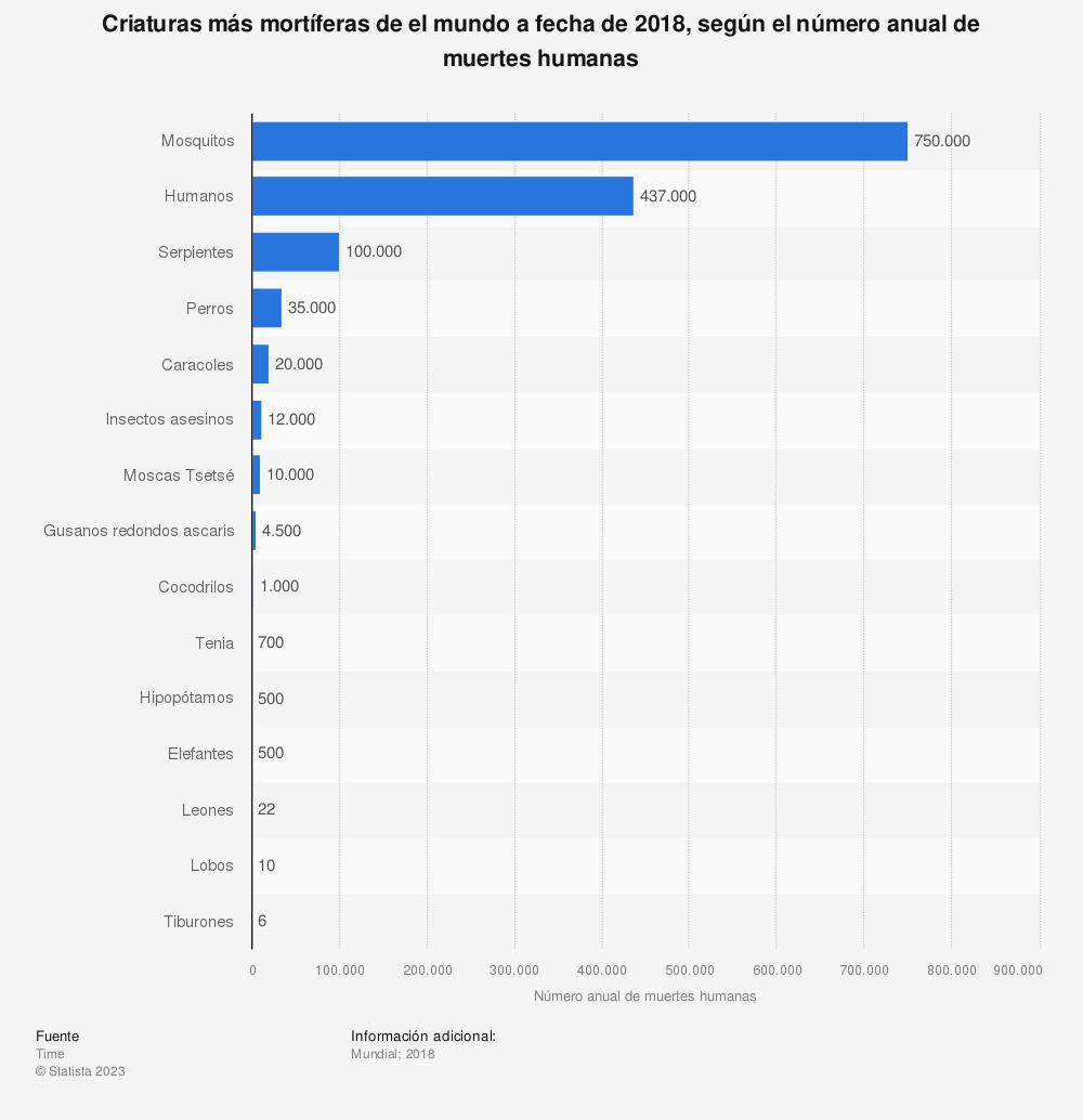 Estadística: Criaturas más mortíferas de el mundo a fecha de 2018, según el número anual de muertes humanas | Statista