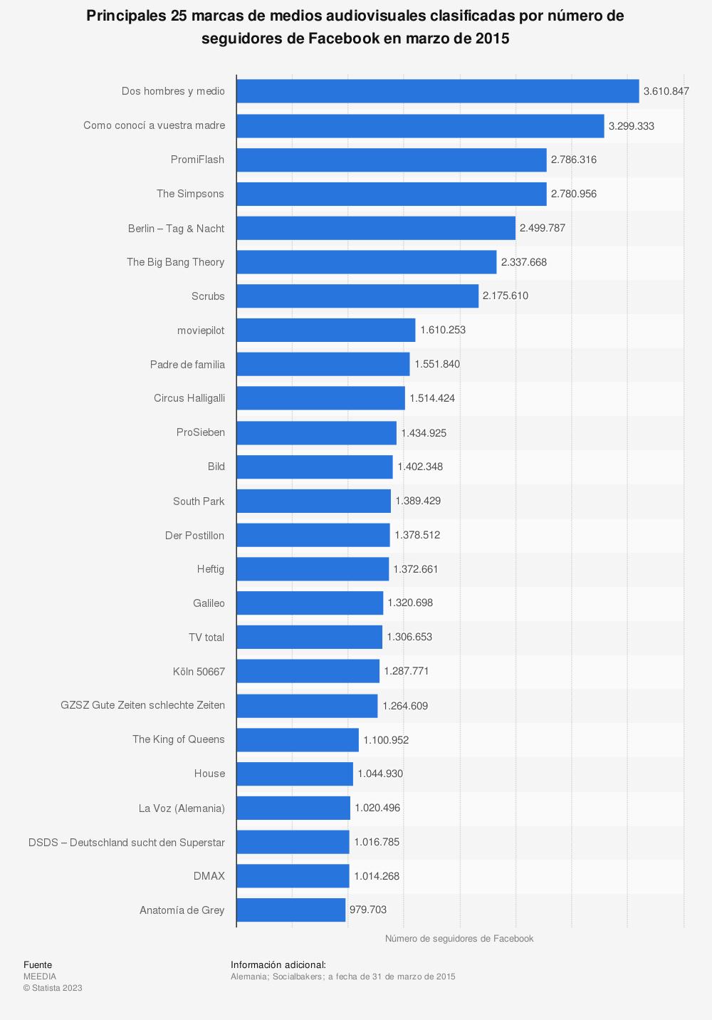 Estadística: Principales 25 marcas de medios audiovisuales clasificadas por número de seguidores de Facebook en marzo de 2015 | Statista