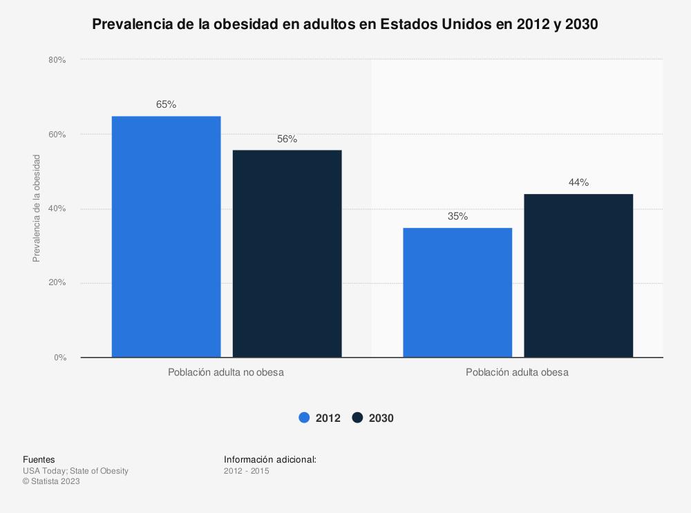 Estadística: Prevalencia de la obesidad en adultos en Estados Unidos en 2012 y 2030 | Statista