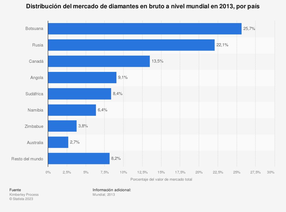 Estadística: Distribución del mercado de diamantes en bruto a nivel mundial en 2013, por país | Statista