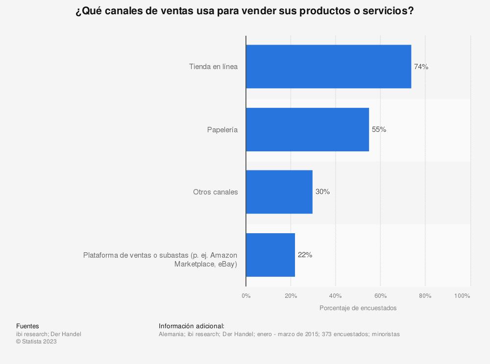 Estadística: ¿Qué canales de ventas usa para vender sus productos o servicios? | Statista