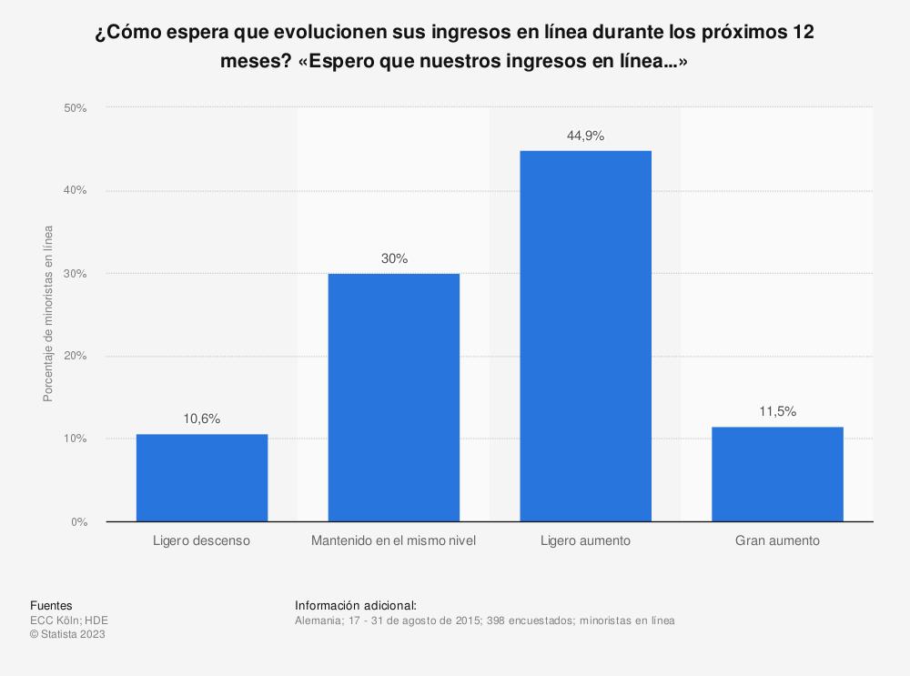 Estadística: ¿Cómo espera que evolucionen sus ingresos en línea durante los próximos 12 meses? «Espero que nuestros ingresos en línea...» | Statista
