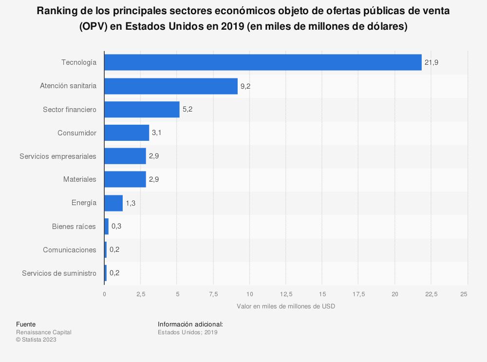Estadística: Ranking de los principales sectores económicos objeto de ofertas públicas de venta (OPV) en Estados Unidos en 2014 (en miles de millones de dólares) | Statista