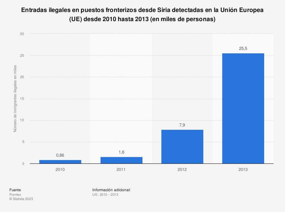Estadística: Entradas ilegales en puestos fronterizos desde Siria detectadas en la Unión Europea (UE) desde 2010 hasta 2013 (en miles de personas) | Statista