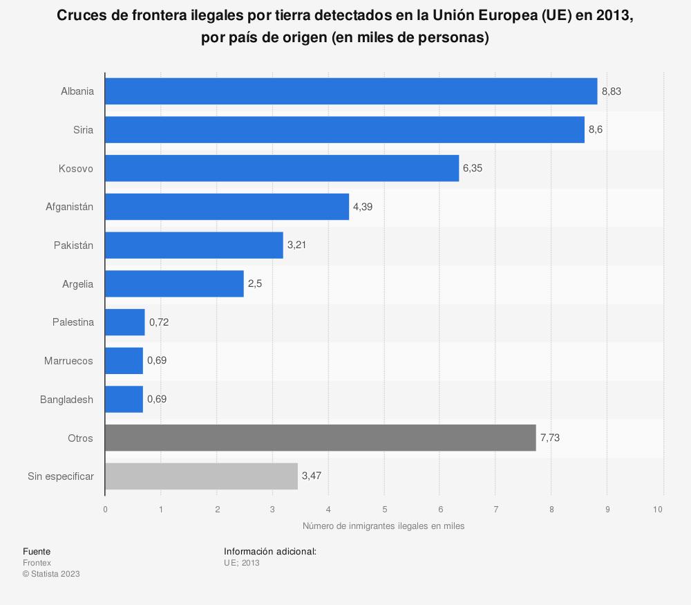 Estadística: Cruces de frontera ilegales por tierra detectados en la Unión Europea (UE) en 2013, por país de origen (en miles de personas) | Statista