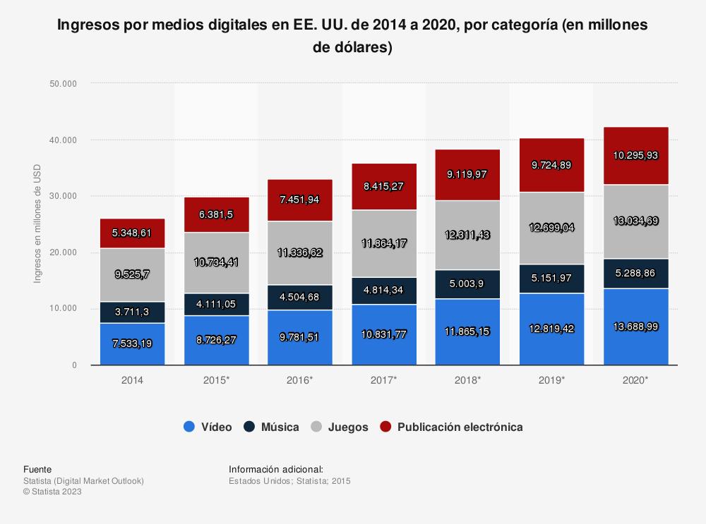 Estadística: Ingresos por medios digitales en EE. UU. de 2014 a 2020, por categoría (en millones de dólares) | Statista