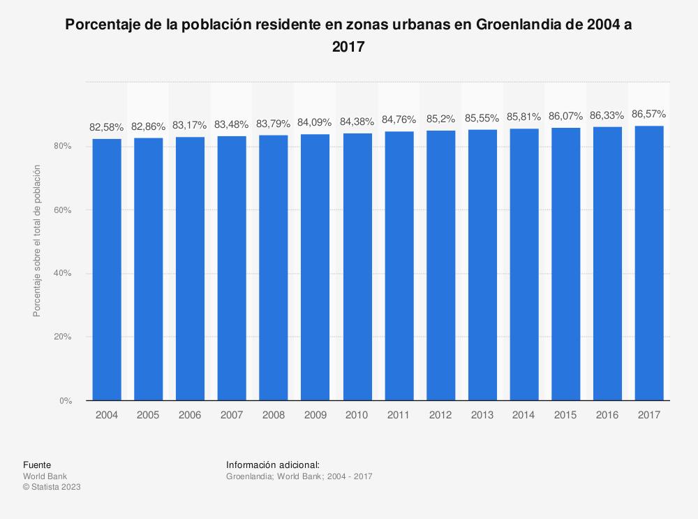 Estadística: Porcentaje de la población residente en zonas urbanas en Groenlandia de 2004 a 2017 | Statista