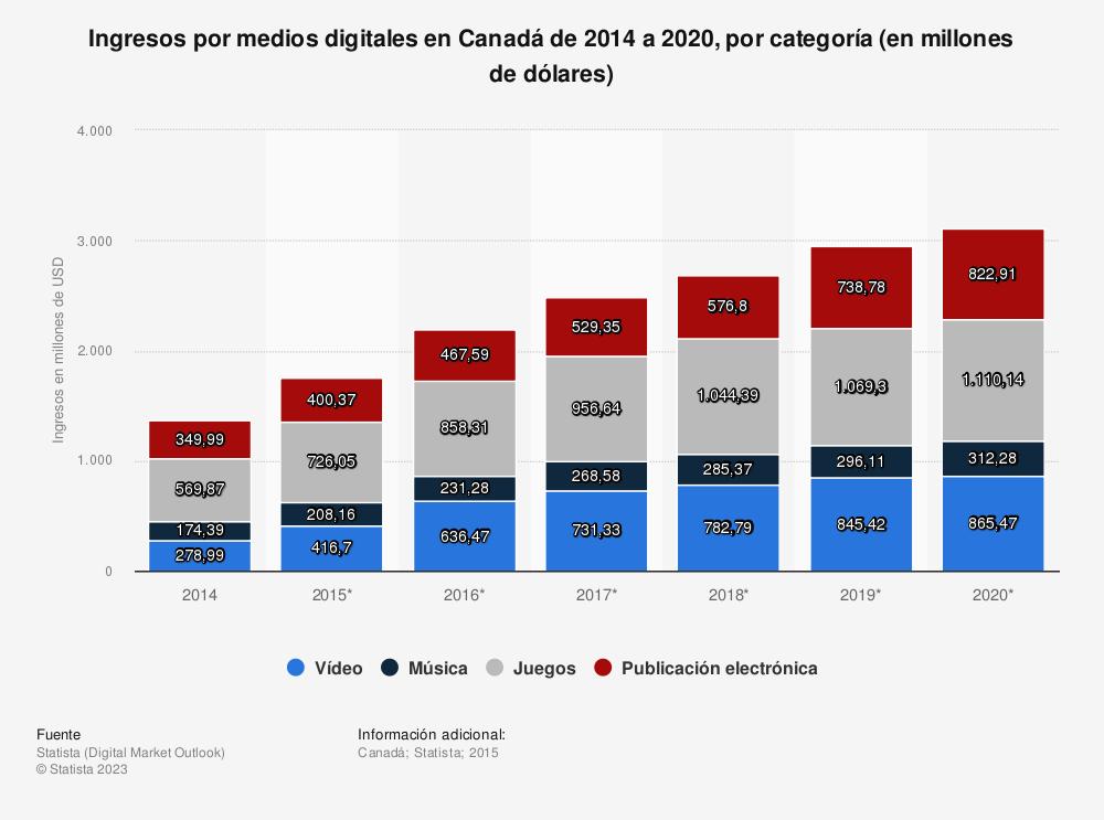 Estadística: Ingresos por medios digitales en Canadá de 2014 a 2020, por categoría (en millones de dólares) | Statista