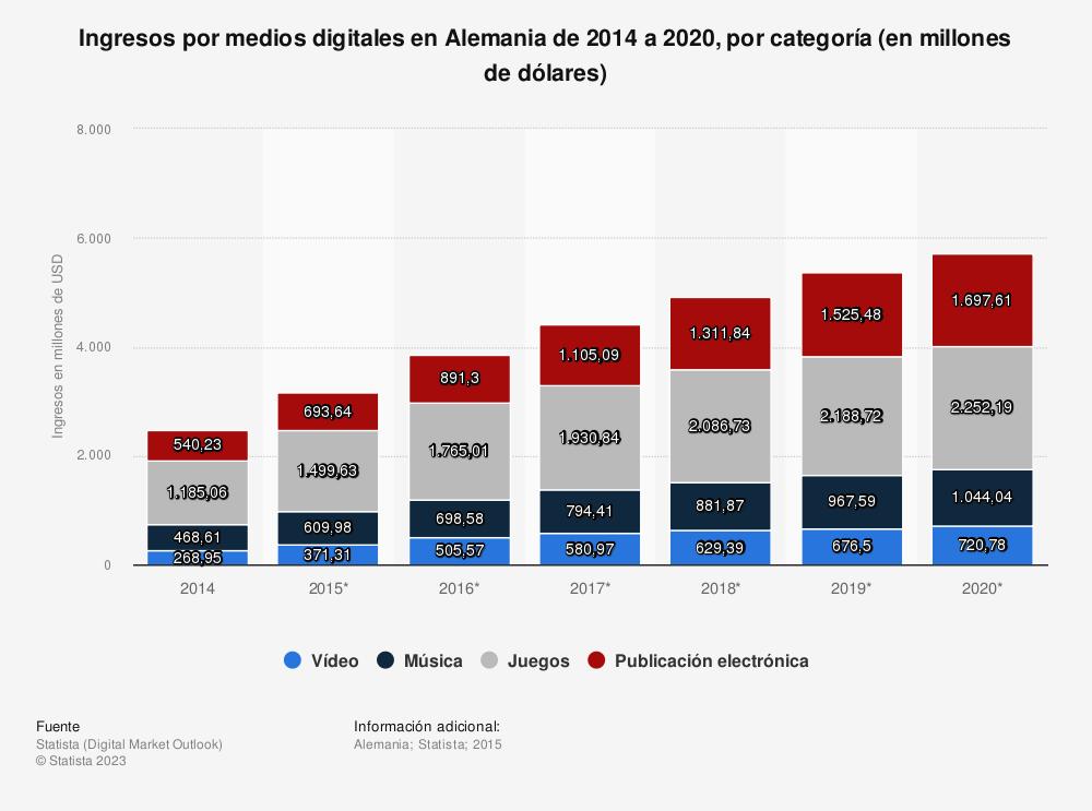 Estadística: Ingresos por medios digitales en Alemania de 2014 a 2020, por categoría (en millones de dólares) | Statista