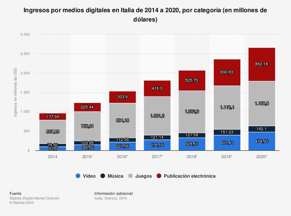 Estadística: Ingresos por medios digitales en Italia de 2014 a 2020, por categoría (en millones de dólares) | Statista