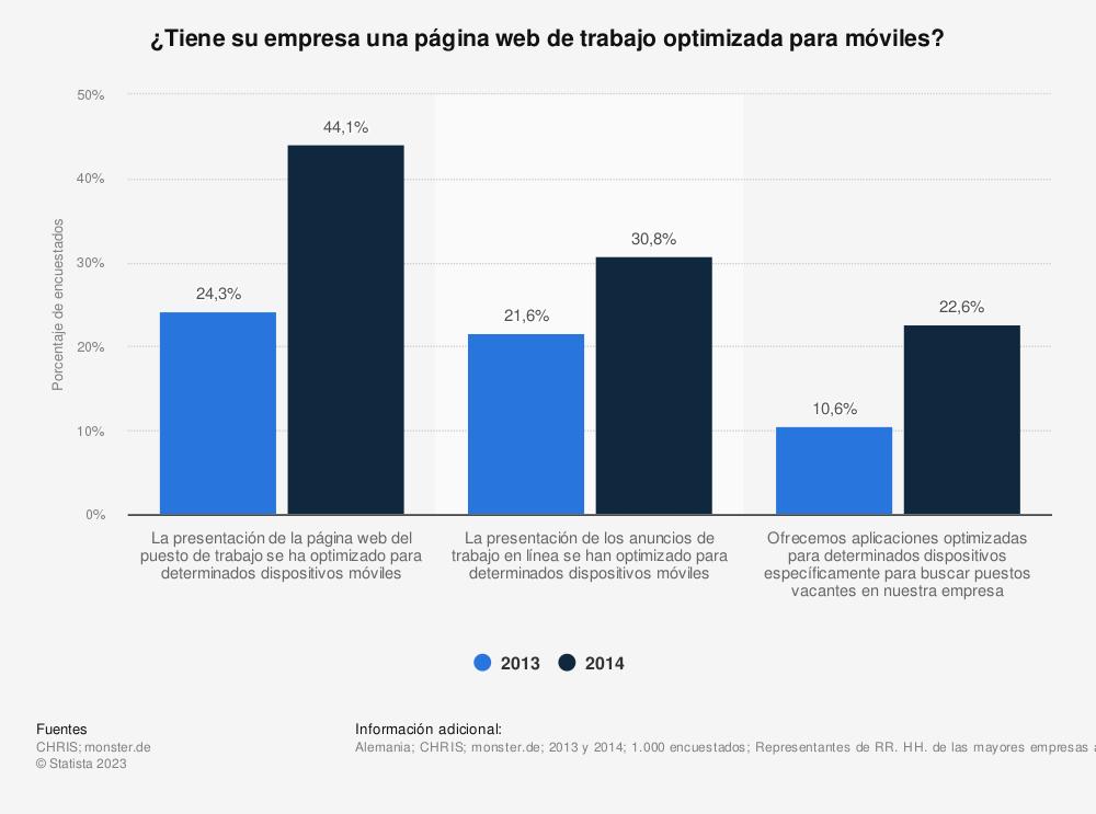 Estadística: ¿Tiene su empresa una página web de trabajo optimizada para móviles? | Statista