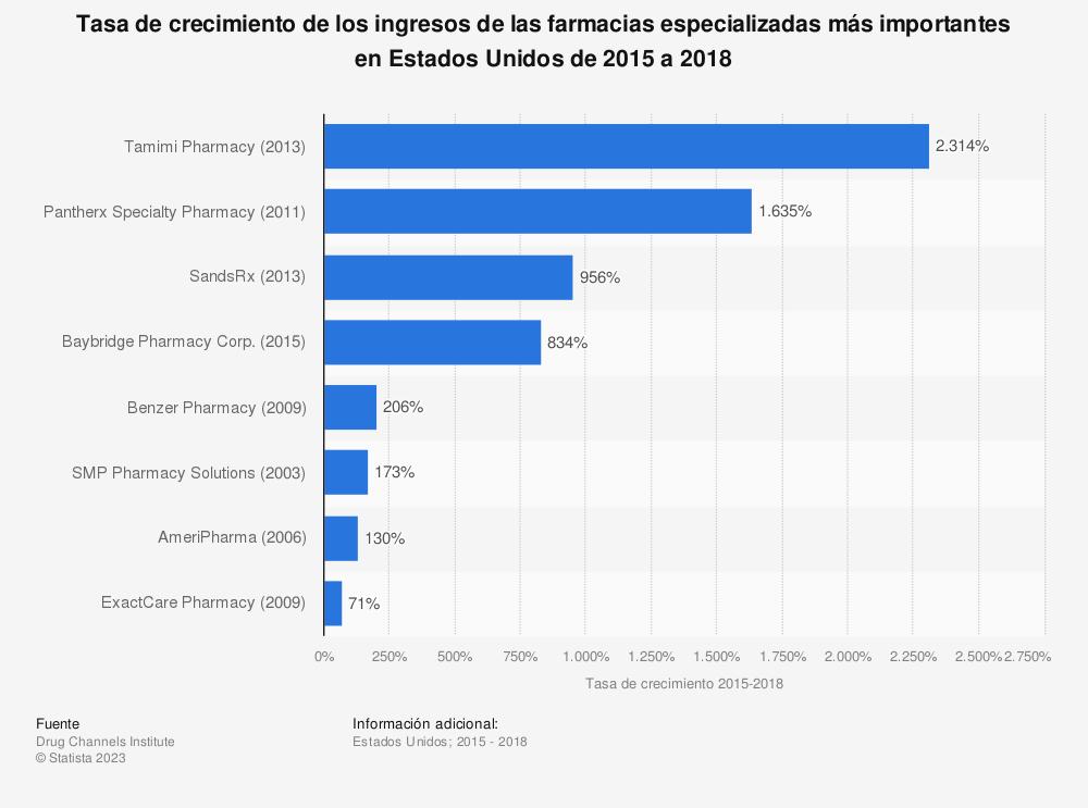 Estadística: Tasa de crecimiento de los ingresos de las farmacias especializadas más importantes en Estados Unidos de 2015 a 2018 | Statista