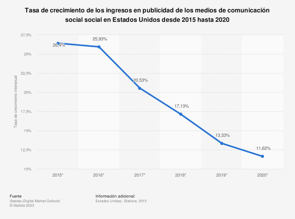 Estadística: Tasa de crecimiento de los ingresos en publicidad de los medios de comunicación social  social en Estados Unidos desde 2015 hasta 2020 | Statista