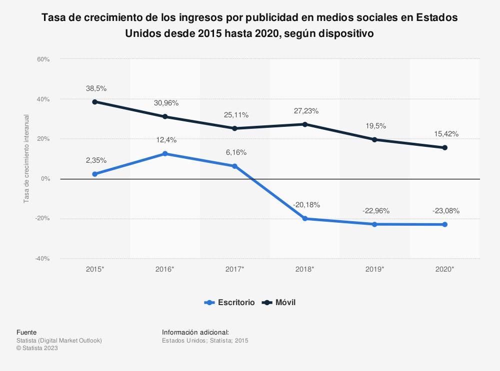 Estadística: Tasa de crecimiento de los ingresos por publicidad en medios sociales en Estados Unidos desde 2015 hasta 2020, según dispositivo | Statista