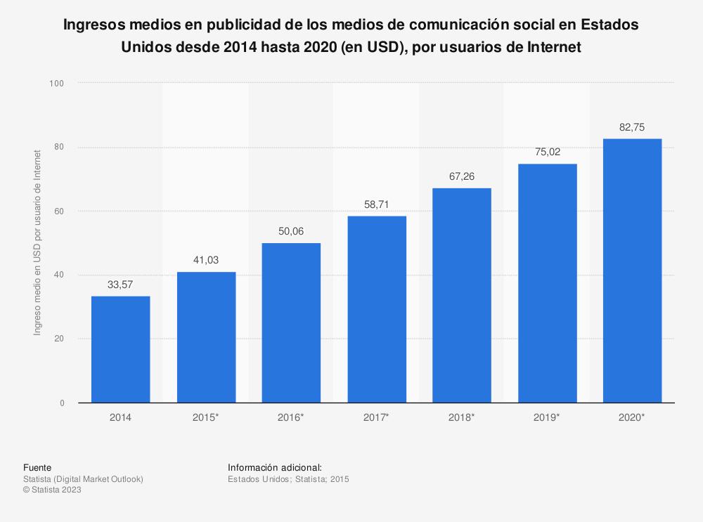 Estadística: Ingresos medios en publicidad  de los medios de comunicación social en Estados Unidos desde 2014 hasta 2020 (en USD), por usuarios de Internet | Statista
