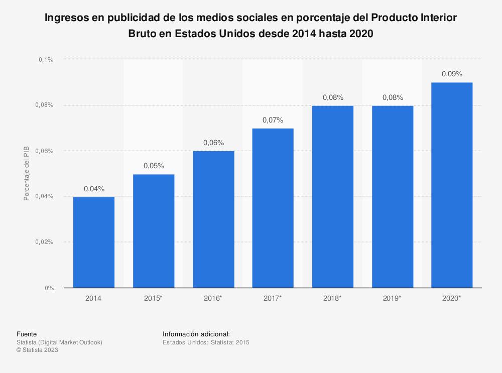 Estadística: Ingresos en publicidad de los medios sociales en porcentaje del Producto Interior Bruto en Estados Unidos desde 2014 hasta 2020 | Statista