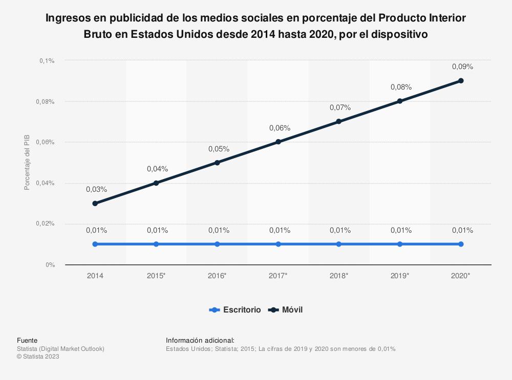 Estadística: Ingresos en publicidad de los medios sociales en porcentaje del Producto Interior Bruto en Estados Unidos desde 2014 hasta 2020, por el dispositivo | Statista