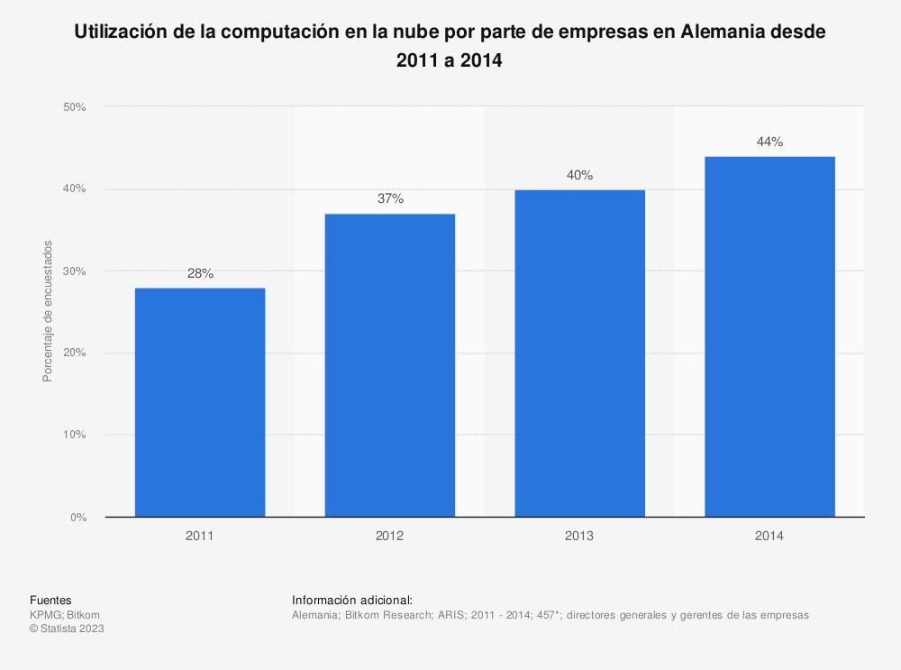 Estadística: Utilización de la computación en la nube por parte de empresas en Alemania desde 2011 a 2014 | Statista