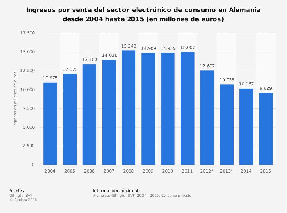 Estadística: Ingresos por venta del sector electrónico de consumo en Alemania desde 2004 hasta 2015 (en millones de euros) | Statista