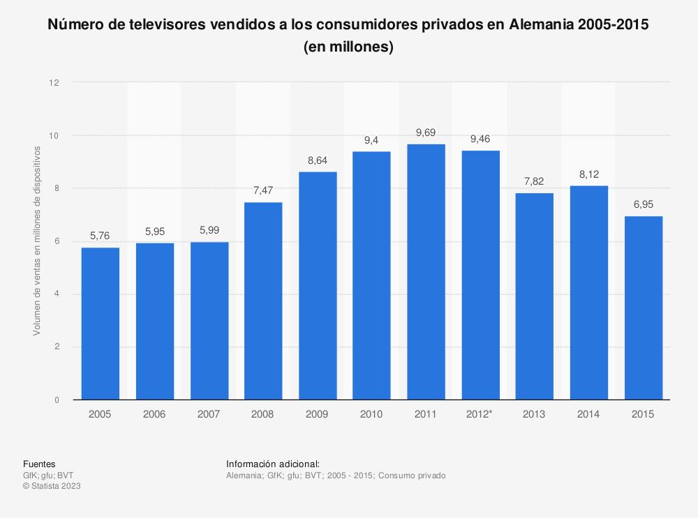 Estadística: Número de televisores vendidos a los consumidores privados en Alemania 2005-2015 (en millones) | Statista