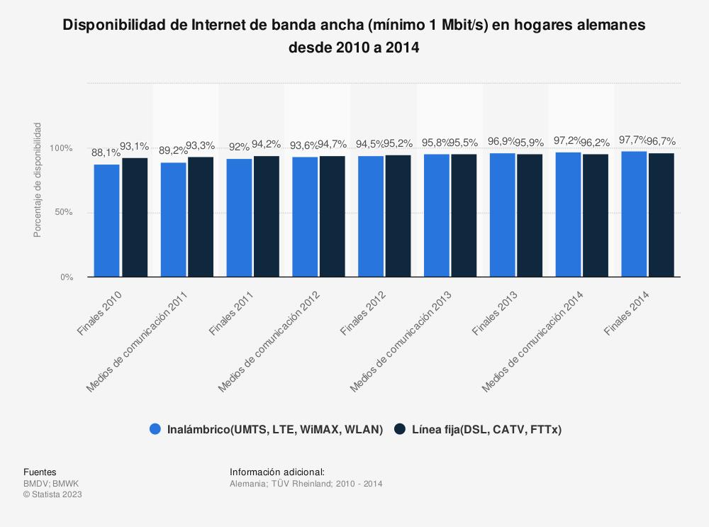 Estadística: Disponibilidad de Internet de banda ancha (mínimo 1 Mbit/s) en hogares alemanes desde 2010 a 2014 | Statista