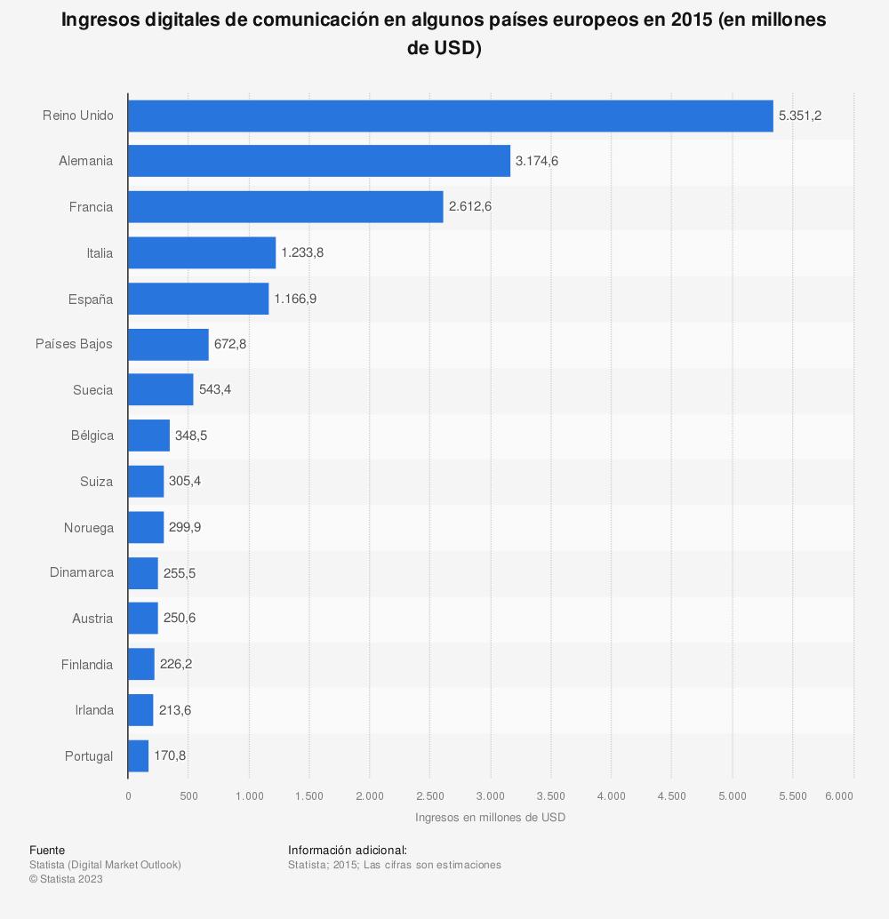 Estadística: Ingresos digitales de comunicación en algunos países europeos en 2015 (en millones de USD) | Statista