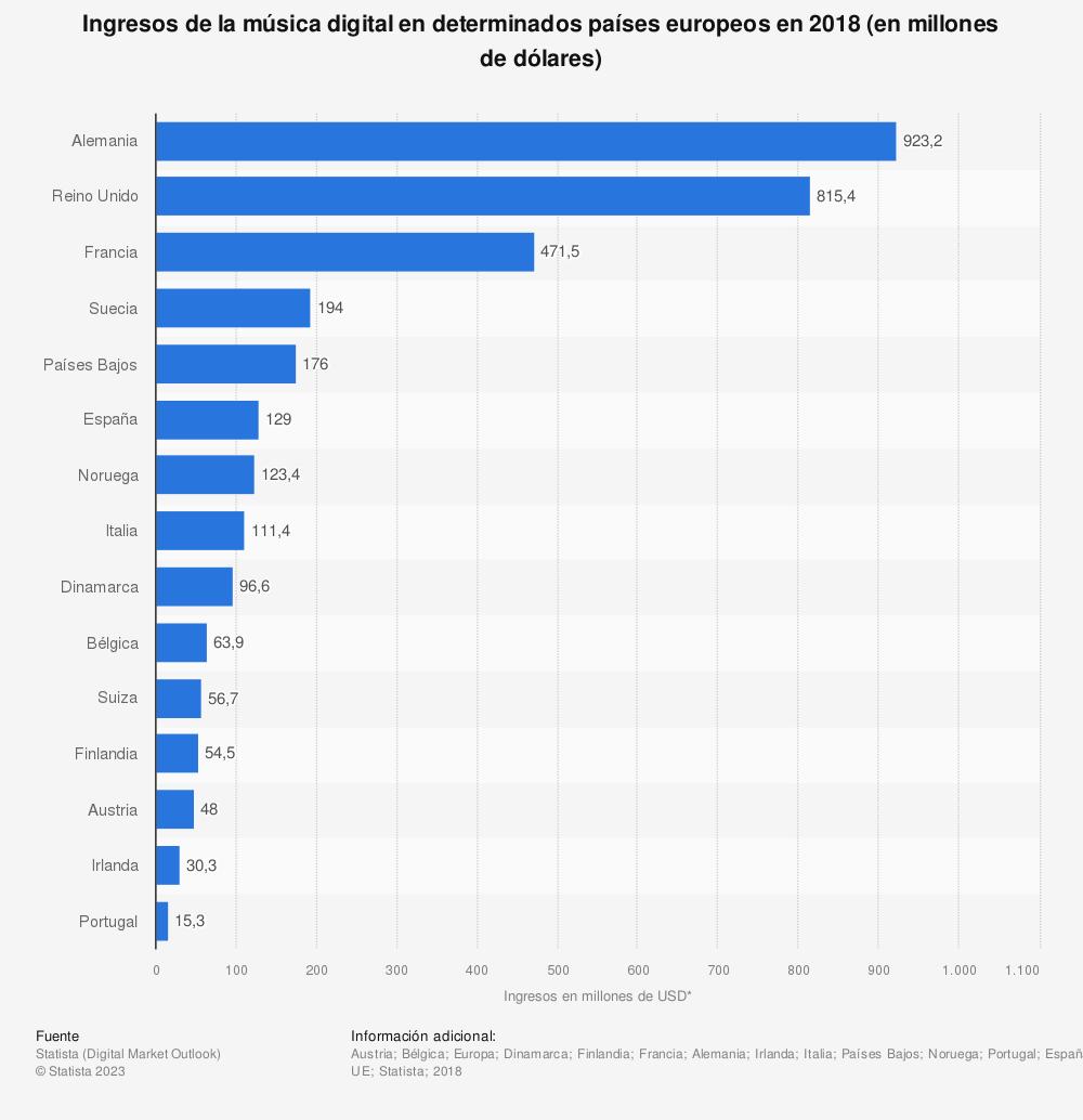 Estadística: Ingresos de la música digital en determinados países europeos en 2018 (en millones de dólares) | Statista