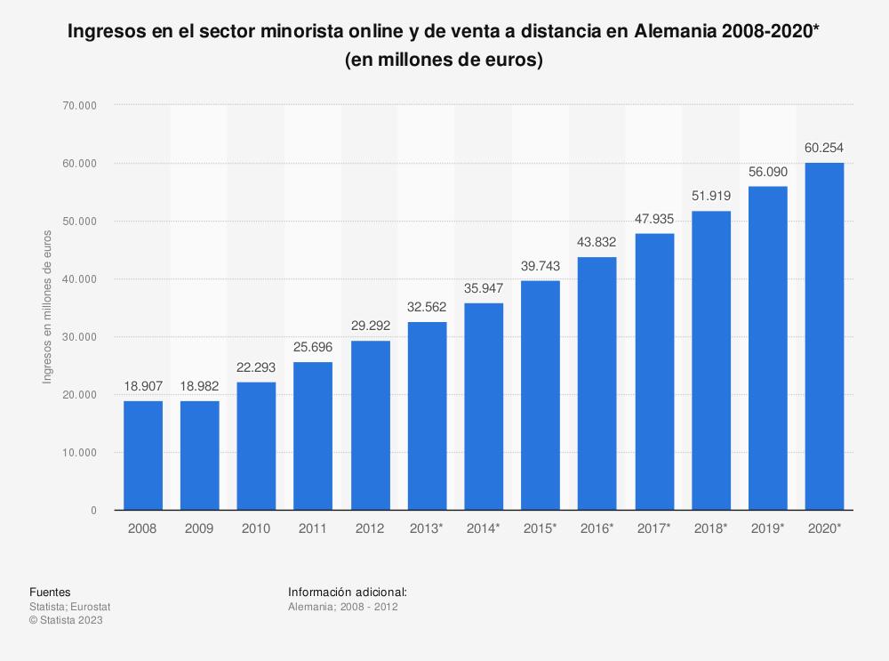 Estadística: Ingresos en el sector minorista online y de venta a distancia en Alemania 2008-2020* (en millones de euros) | Statista