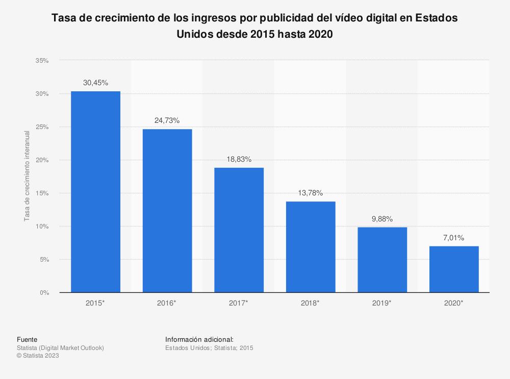 Estadística: Tasa de crecimiento de los ingresos por publicidad del vídeo digital en Estados Unidos desde 2015 hasta 2020 | Statista