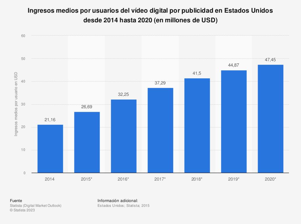 Estadística: Ingresos medios por usuarios del vídeo digital por publicidad en Estados Unidos desde 2014 hasta 2020 (en millones de USD) | Statista