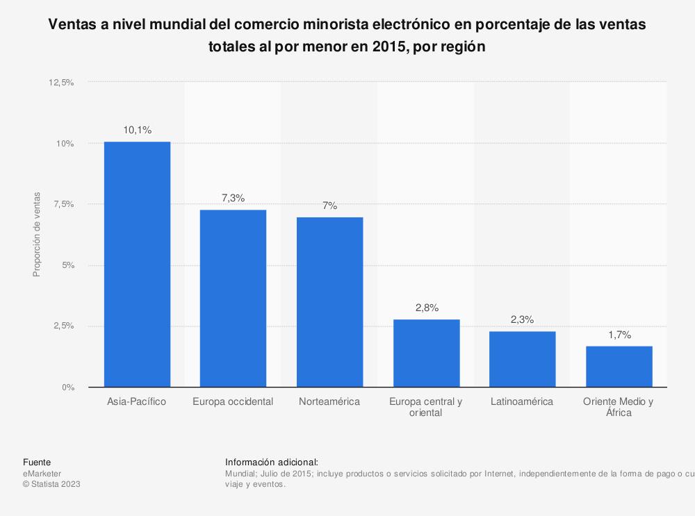 Estadística: Ventas a nivel mundial del comercio minorista electrónico en porcentaje de las ventas totales al por menor en 2015, por región | Statista