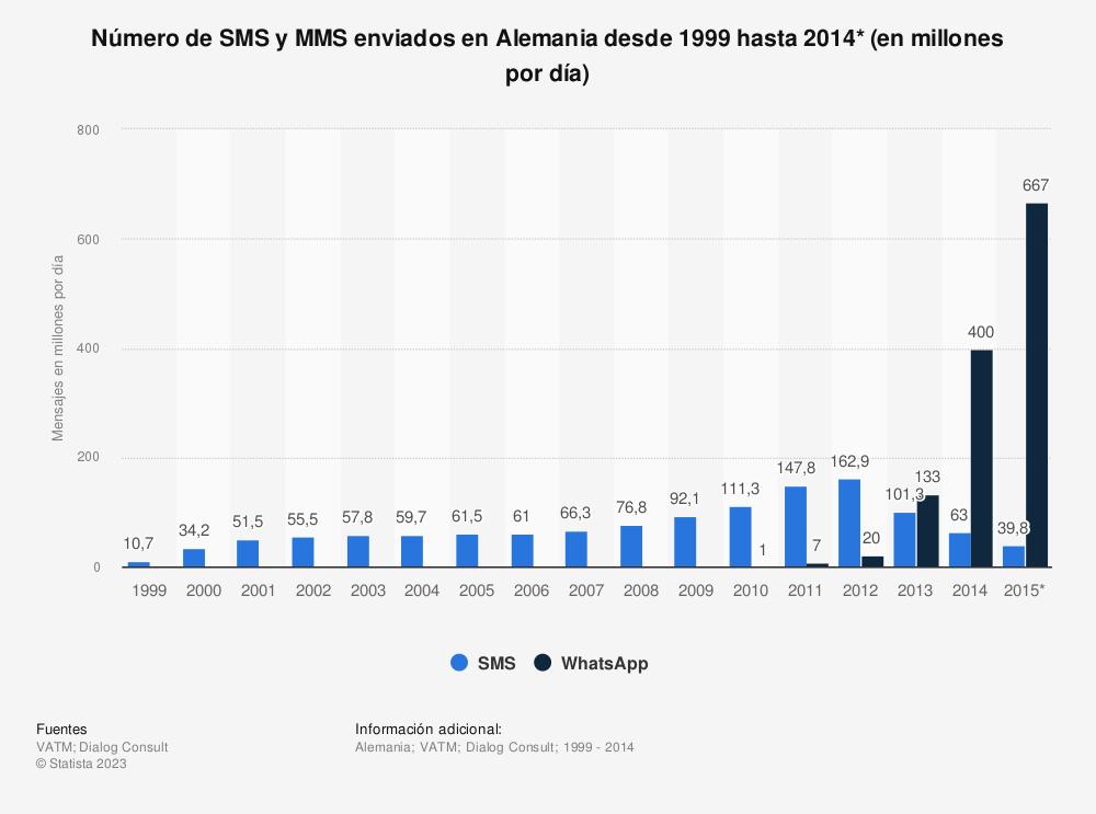 Estadística: Número de SMS y MMS enviados en Alemania desde 1999 hasta 2014* (en millones por día) | Statista