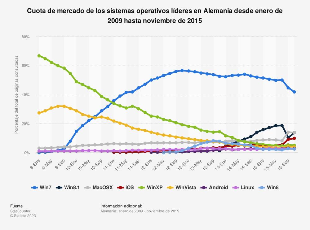 Estadística: Cuota de mercado de los sistemas operativos líderes en Alemania desde enero de 2009 hasta noviembre de 2015 | Statista