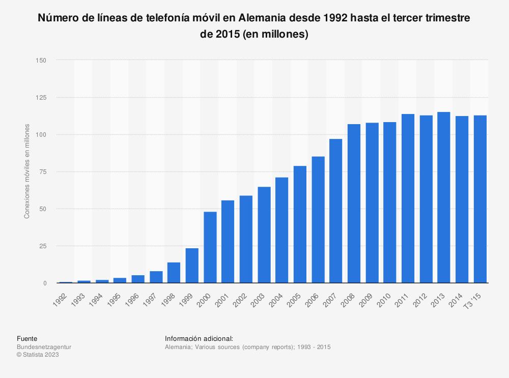 Estadística: Número de líneas de telefonía móvil en Alemania desde 1992 hasta el tercer trimestre de 2015 (en millones) | Statista