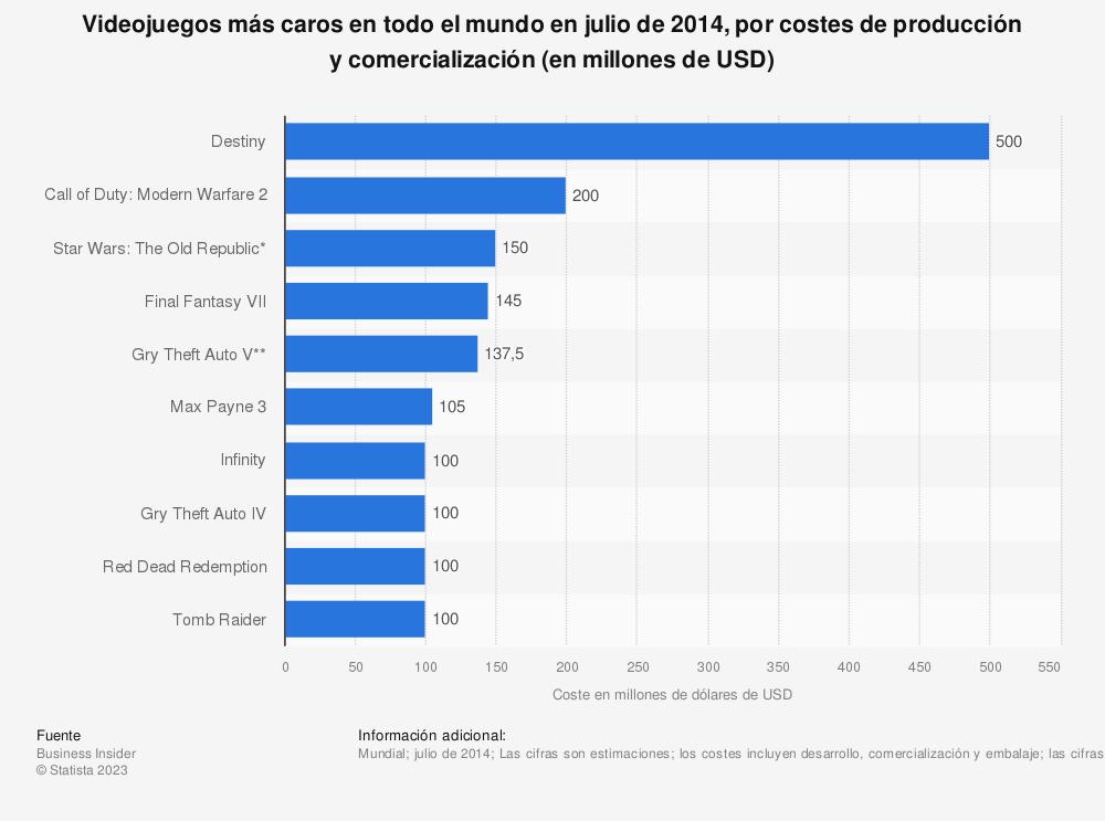 Estadística: Videojuegos más caros en todo el mundo en julio de 2014, por costes de producción y comercialización (en millones de USD) | Statista