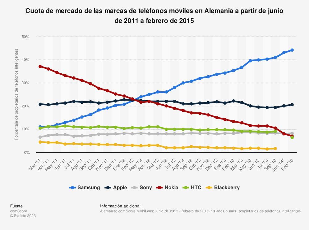 Estadística: Cuota de mercado de las marcas de teléfonos móviles en Alemania a partir de junio de 2011 a febrero de 2015 | Statista
