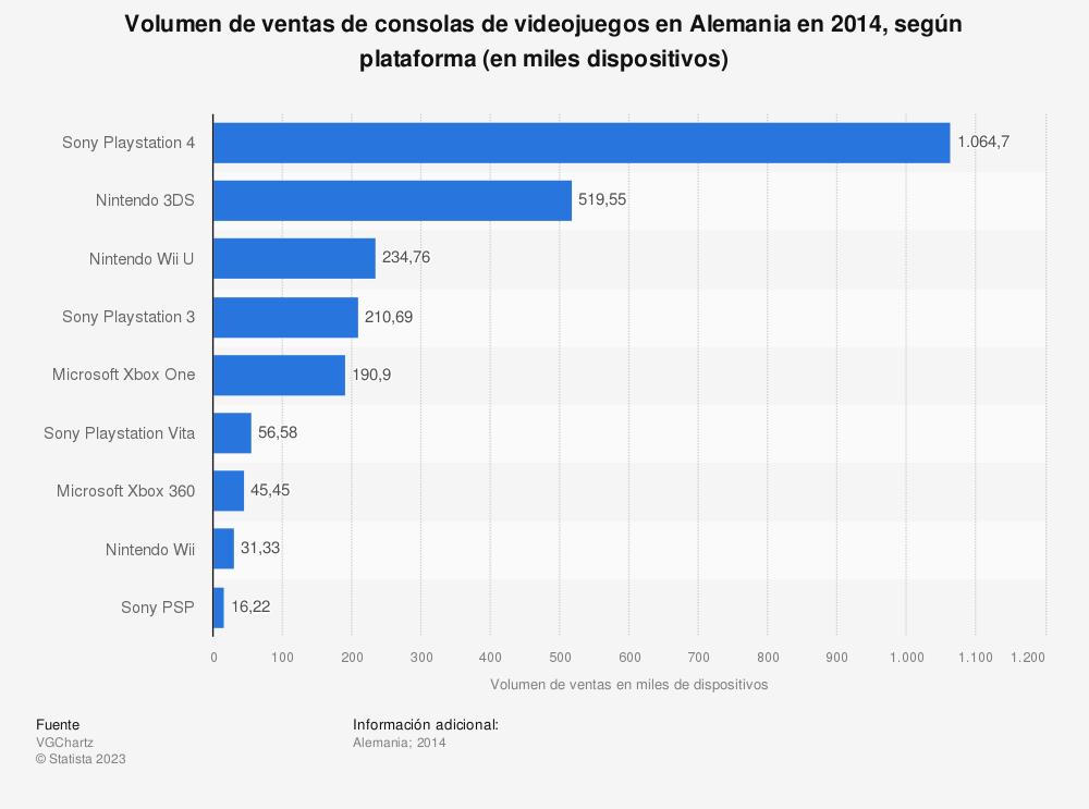 Estadística: Volumen de ventas de consolas de videojuegos en Alemania en 2014, según plataforma (en miles dispositivos) | Statista