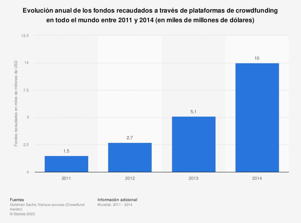 Estadística: Evolución anual de los fondos recaudados a través de plataformas de crowdfunding en todo el mundo entre 2011 y 2014 (en miles de millones de dólares) | Statista